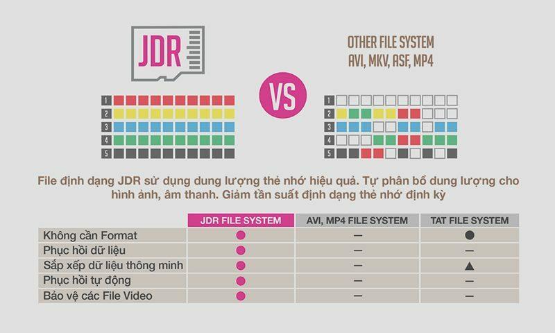 Công nghệ ghi hình chuẩn mới JDR FILE